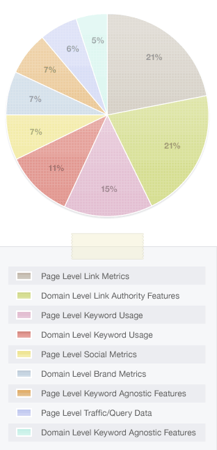 Page Ranking pie chart