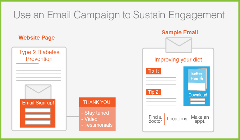 Email-campaign-strategy