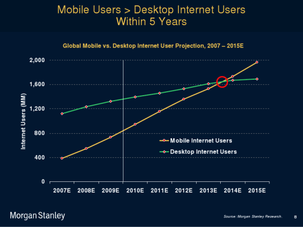mobile-internet-increase