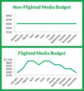 flighted budgets