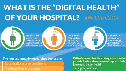 digital health of hospitals preview