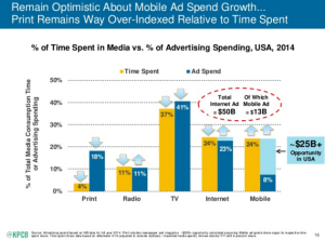 Media Time vs. Advertising Dollars
