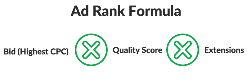 AdWords Ad Rank Formula
