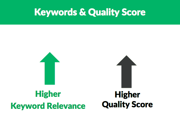 How_Do_Keywords_and_quality_score_interact