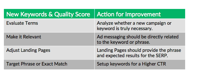 New_Keywords_And_Quality_Score_Action