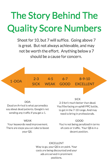 The Story Behind AdWords Quality Score Numbers