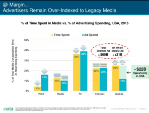 Smartphone_Usage_Versus_Media_Ad_Spend_Kleiner_Perkins_Internet_Trends-Study