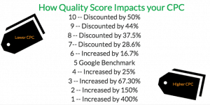How-Quality-Score-Impacts-Cost-Per-Click