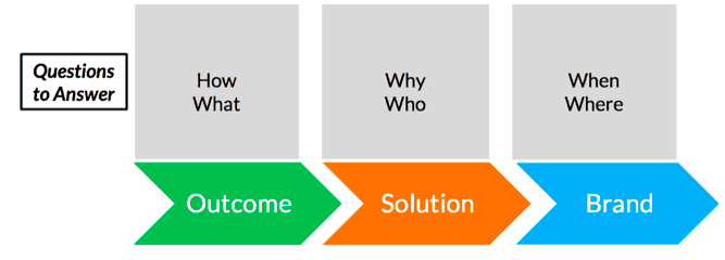Outcome_Solution_Brand_Keyword_Research