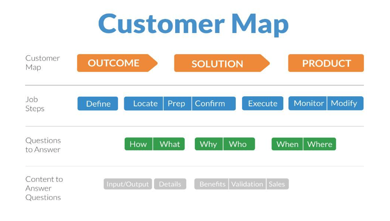 Evolve Digital Labs Jobs to Be Done Customer Map