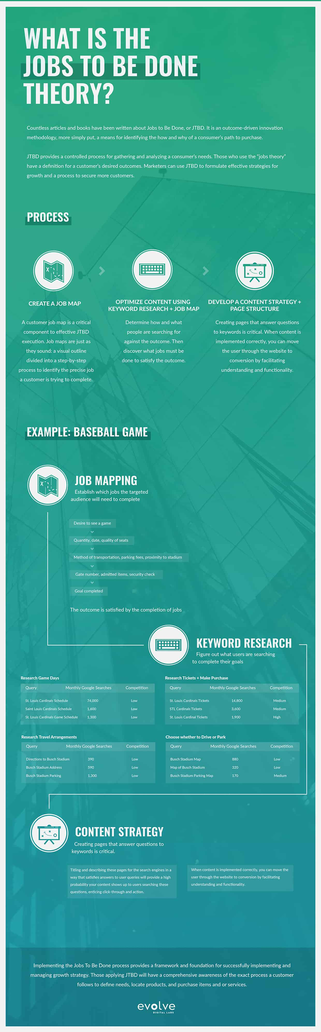 infographic explaining jobs to be done theory used by evolve digital labs