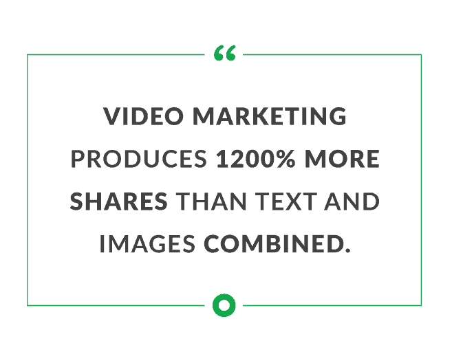 quote reading video marketing produces 1200% more shares than text and images combined
