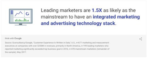 statisticabout integrate marketing and advertising tech stack