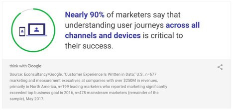 stat 90 percent of marketers understand user journey across channels