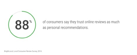 statistic slide 88% of people trust product reviews