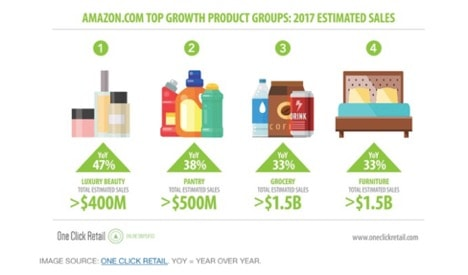 amazon top growth product groups