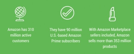 infographic statistics about the market that amazon provides