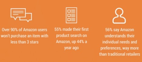statistic slide amazon platform makes shopping personal and easy